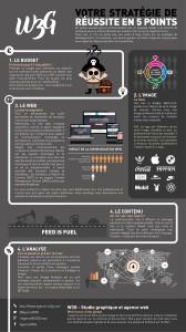 Infographie sur la communication d'entreprise en Corse
