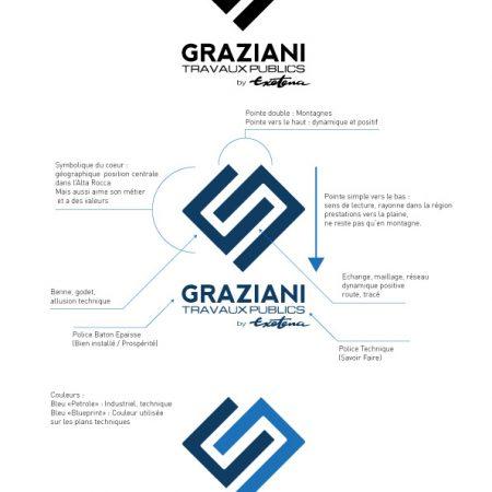 Explication de proposition de logo Graziani TP